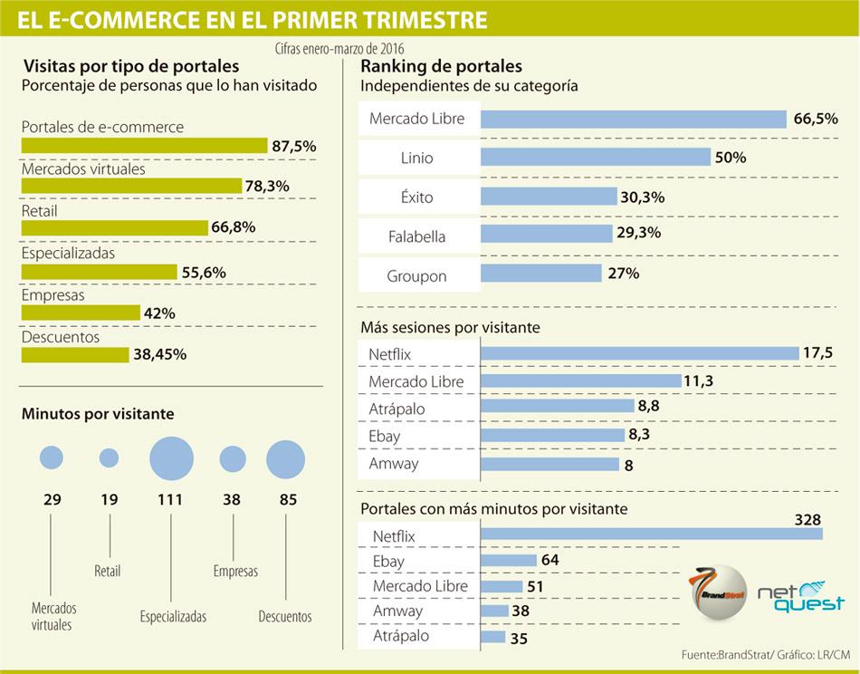 Grafica estudio eCommerce Colombia