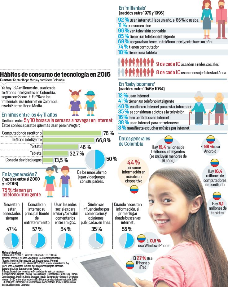 Consumo De Tecnologia Colombia Infografia Marketing 4