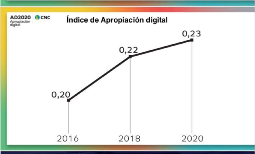 Índice de Apropiación Digital