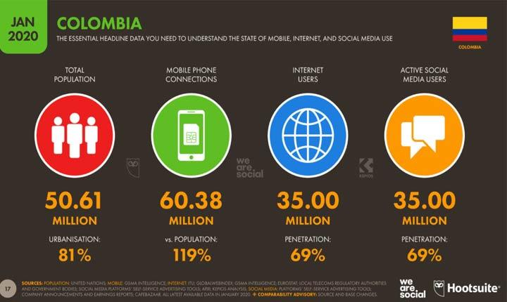 Uso de internet en Colombia según Hootsuite