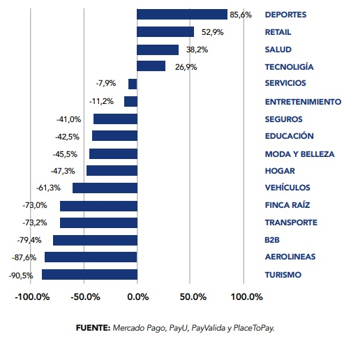 Categorias Dominantes Ecommerce Colombia