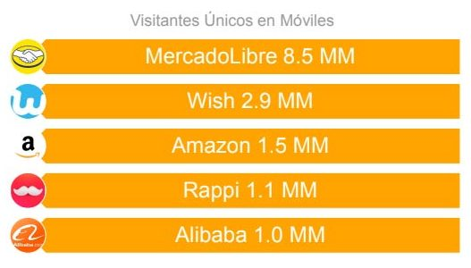 Usuarios de apps de eCommerce en Colombia