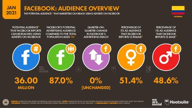 Audiencia de Facebook