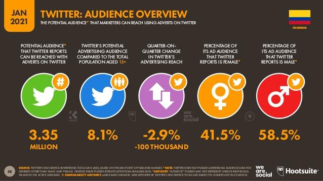 Audiencia de Twitter