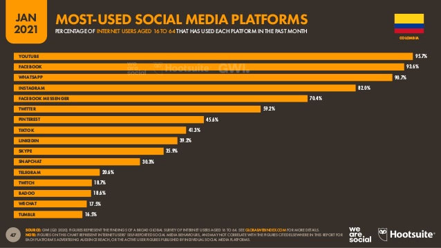 Redes sociales más utilizadas en Colombia