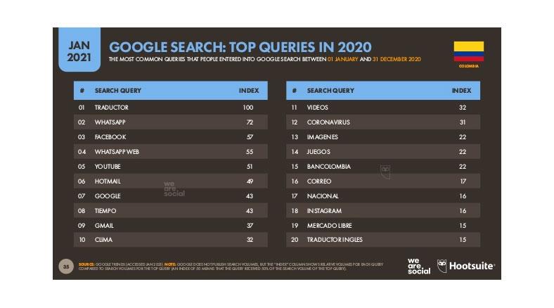 Palabras clave más buscadas en Google Colombia