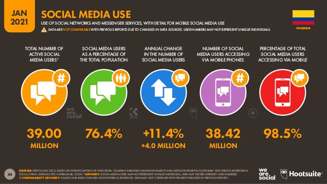 Usuarios en redes sociales en Colombia