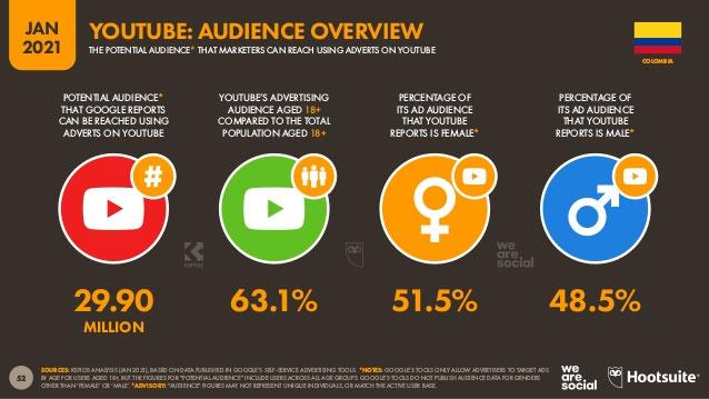 Audiencia de Youtube redes sociales en Colombia