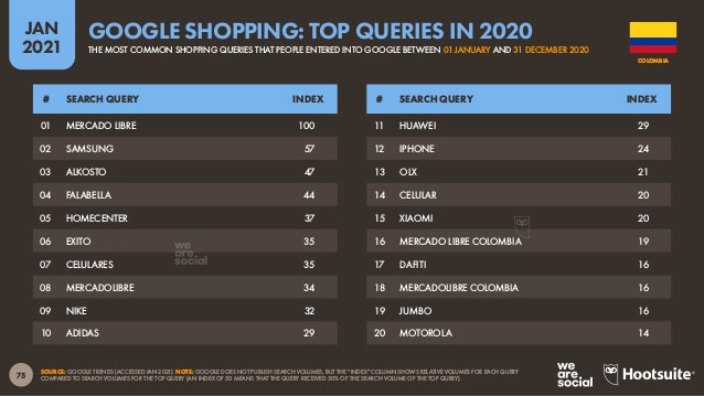 Busquedas en Google, internautas colombianos realizan búsquedas