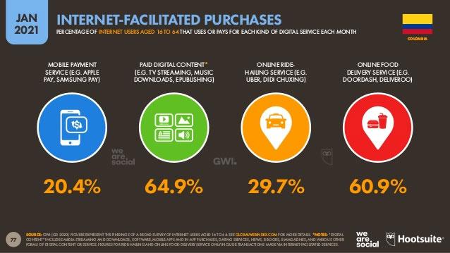 Compras facilitadas por internet