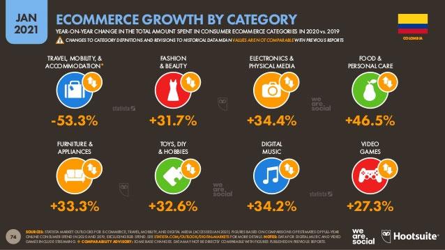 crecimiento en eCommerce por categoría