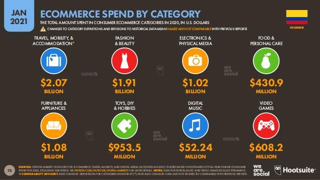 gasto en eCommerce por categoría