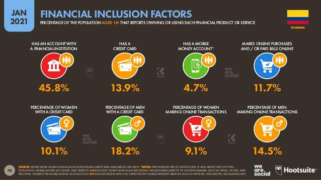 Uso de servicios financieros en Colombia