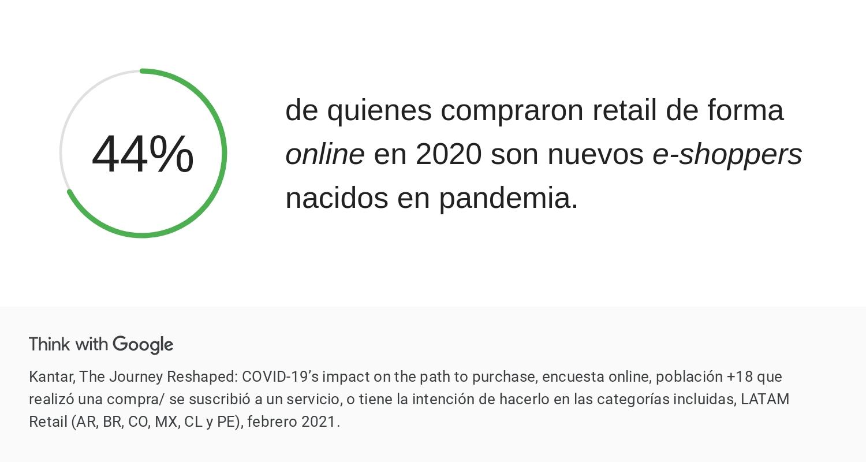 hábitos de compra en Latinoamérica 44% compran por primera vez