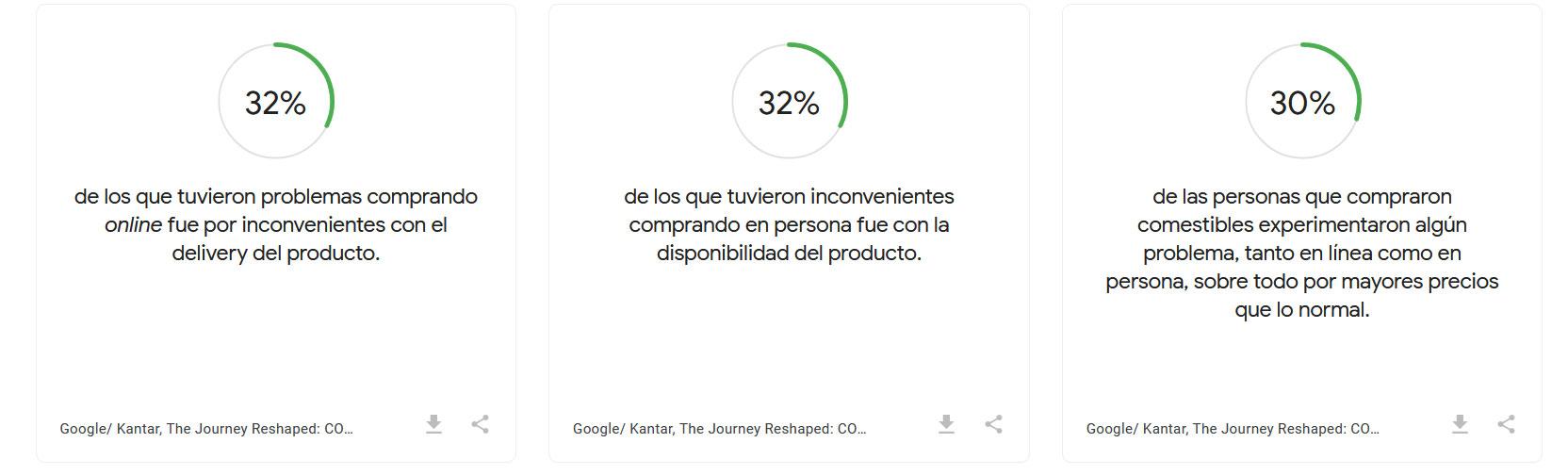 Inconvenientes al comprar hábitos de compra en Latinoamérica