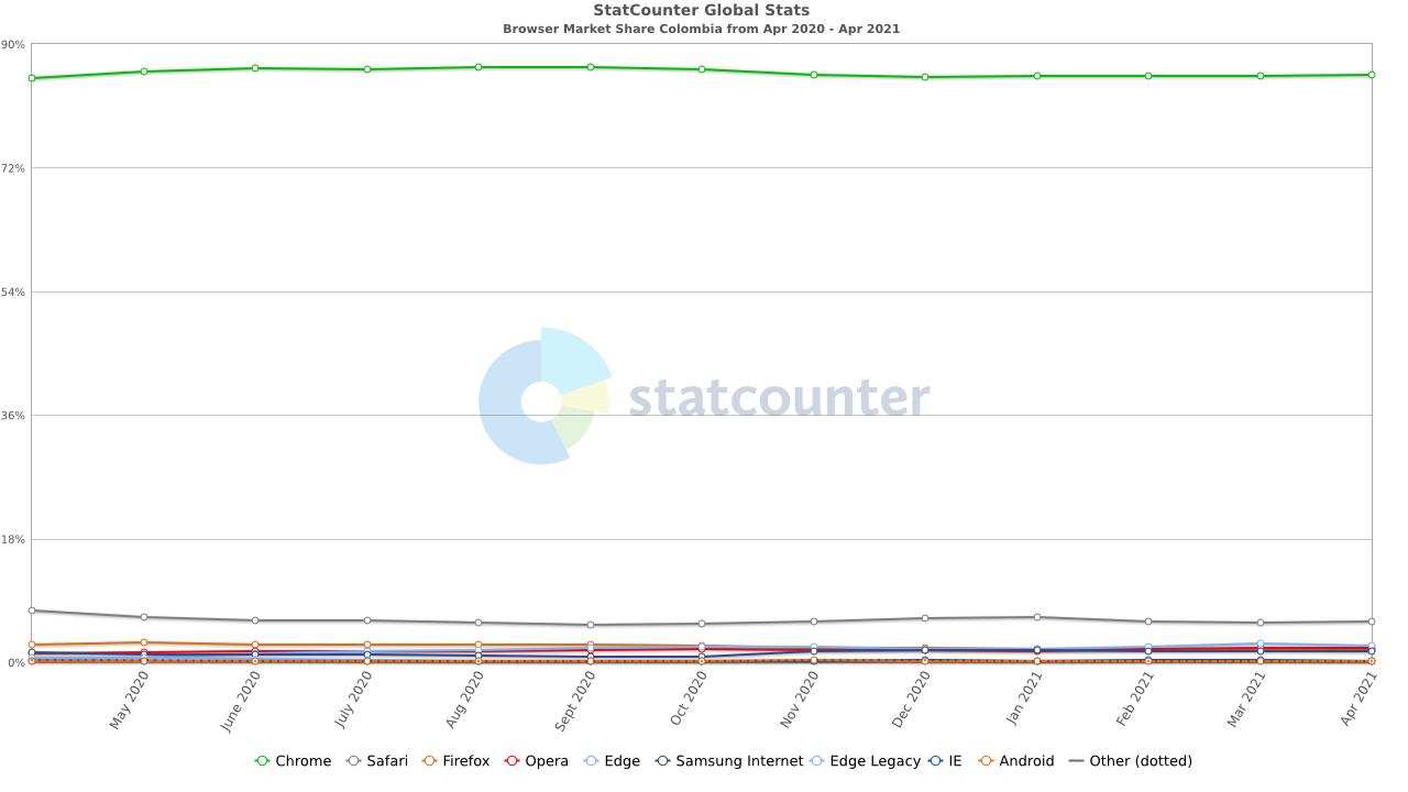 StatCounter navegadores más usados en Colombia