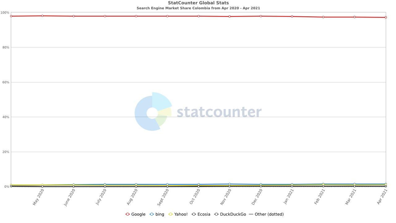 StatCounter buscadores más usados en Colombia