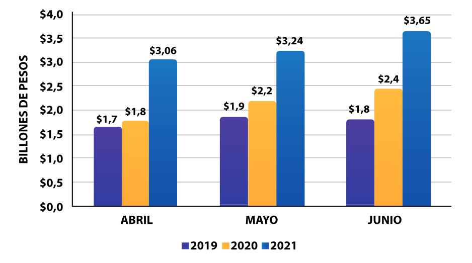 Valor de las transacciones del eCommerce colombiano